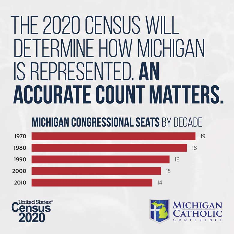 The 2020 Census will determine how Michigan is represented. An accurate count matters.