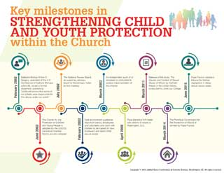 Key milestones in strengthening child and youth protection within the Church infographic